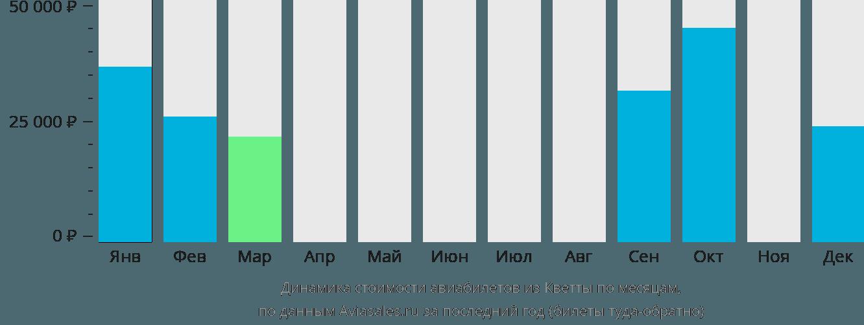 Динамика стоимости авиабилетов из Кветты по месяцам