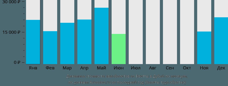 Динамика стоимости авиабилетов из Кветты в Дубай по месяцам
