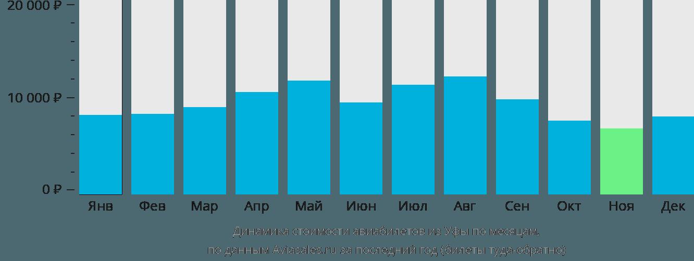 Динамика стоимости авиабилетов из Уфы по месяцам