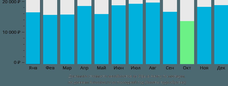 Динамика стоимости авиабилетов из Уфы в Анапу по месяцам