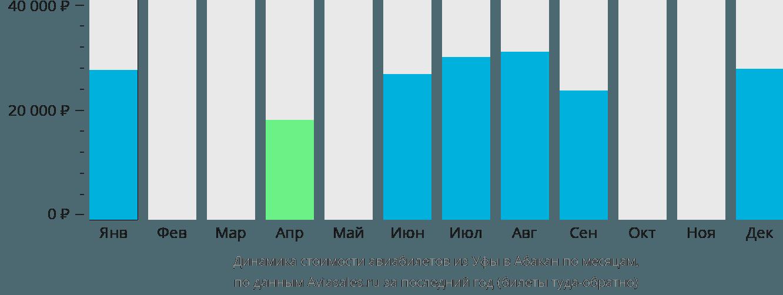 Динамика стоимости авиабилетов из Уфы в Абакан по месяцам