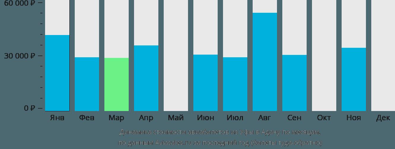Динамика стоимости авиабилетов из Уфы в Адану по месяцам