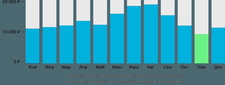 Динамика стоимости авиабилетов из Уфы в Сочи по месяцам