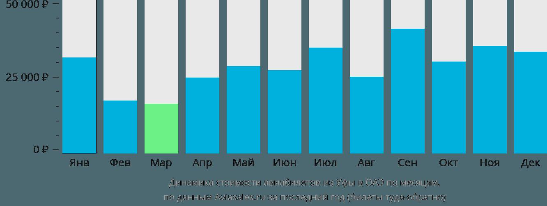 Динамика стоимости авиабилетов из Уфы в ОАЭ по месяцам