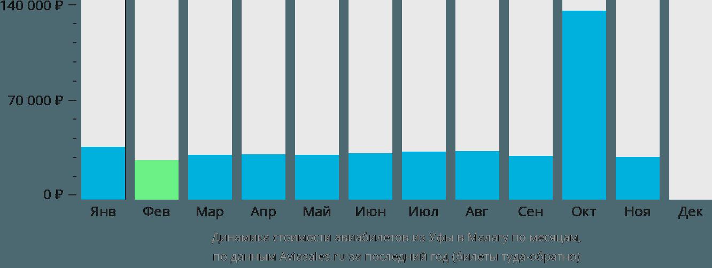 Динамика стоимости авиабилетов из Уфы в Малагу по месяцам