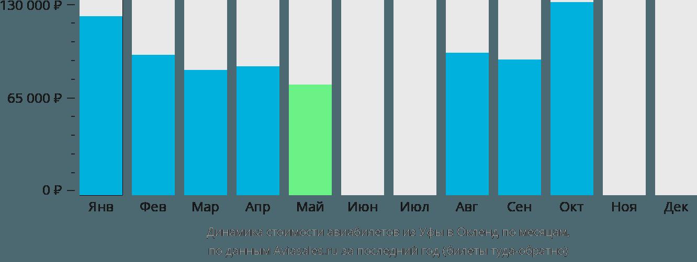 Динамика стоимости авиабилетов из Уфы в Окленд по месяцам