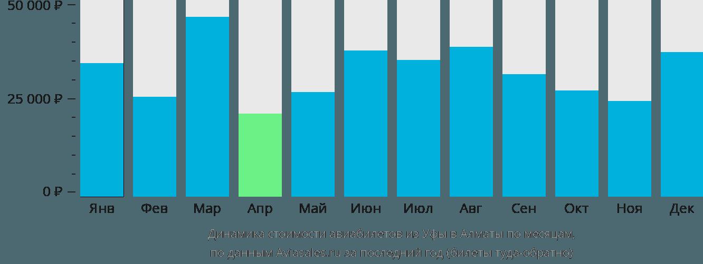 Динамика стоимости авиабилетов из Уфы в Алматы по месяцам