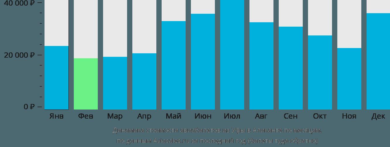 Динамика стоимости авиабилетов из Уфы в Аликанте по месяцам