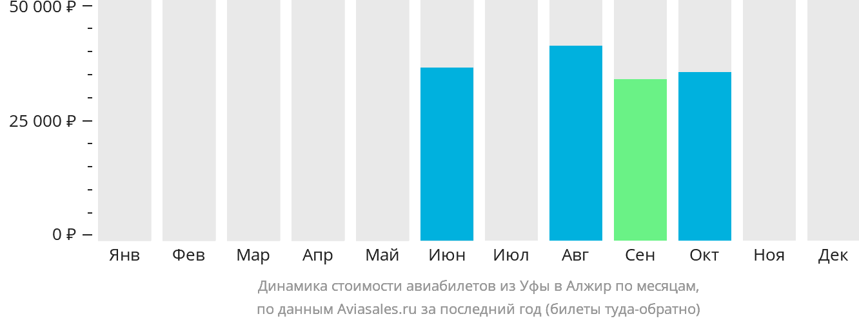 Динамика стоимости авиабилетов из Уфы в Алжир по месяцам