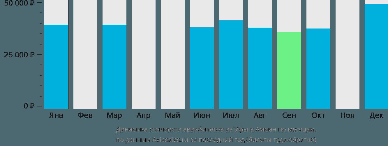 Динамика стоимости авиабилетов из Уфы в Амман по месяцам