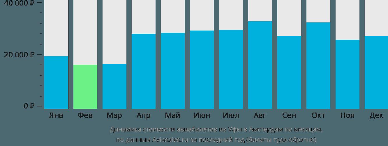 Динамика стоимости авиабилетов из Уфы в Амстердам по месяцам