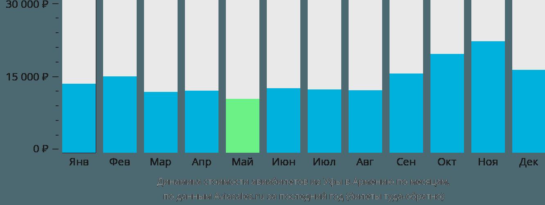 Динамика стоимости авиабилетов из Уфы в Армению по месяцам