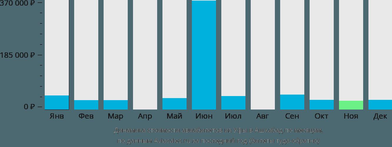 Динамика стоимости авиабилетов из Уфы в Ашхабад по месяцам