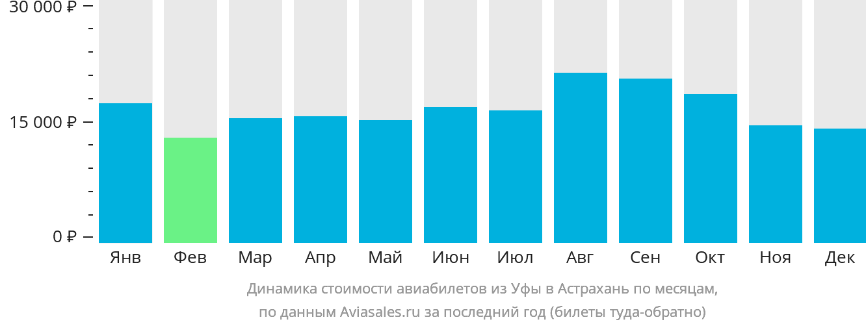 Динамика стоимости авиабилетов из Уфы в Астрахань по месяцам