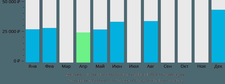 Динамика стоимости авиабилетов из Уфы в Кайсери по месяцам