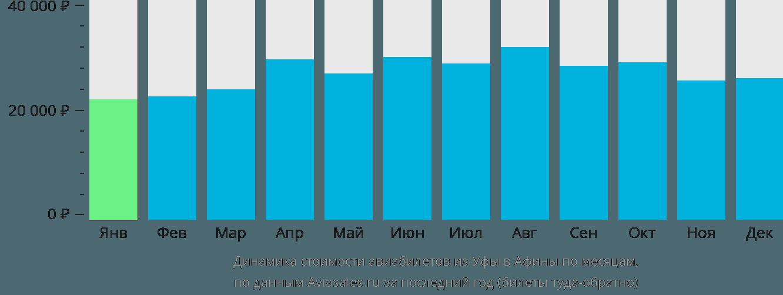 Динамика стоимости авиабилетов из Уфы в Афины по месяцам