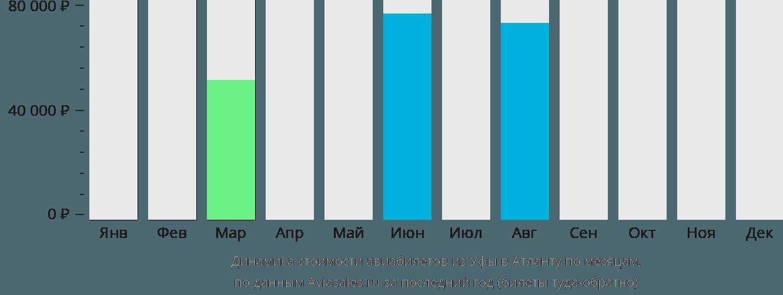 Динамика стоимости авиабилетов из Уфы в Атланту по месяцам