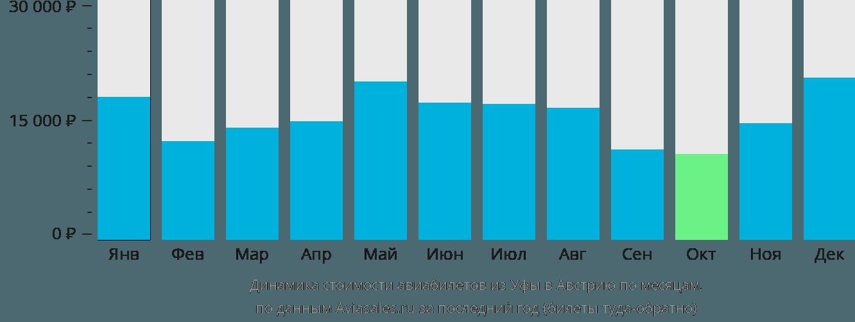 Динамика стоимости авиабилетов из Уфы в Австрию по месяцам