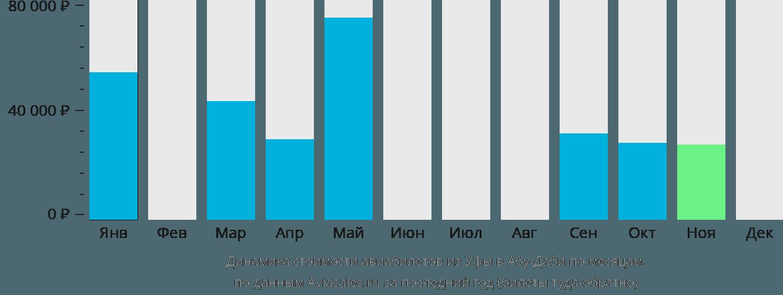 Динамика стоимости авиабилетов из Уфы в Абу-Даби по месяцам