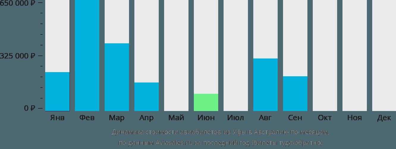 Динамика стоимости авиабилетов из Уфы в Австралию по месяцам