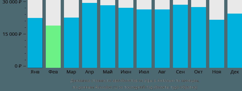 Динамика стоимости авиабилетов из Уфы в Анталью по месяцам