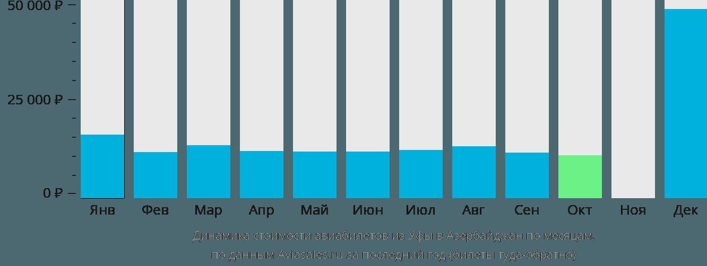 Динамика стоимости авиабилетов из Уфы в Азербайджан по месяцам