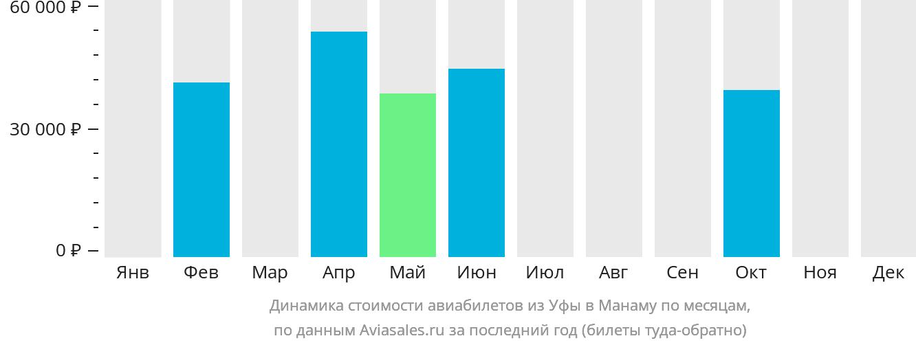 Динамика стоимости авиабилетов из Уфы в Манаму по месяцам