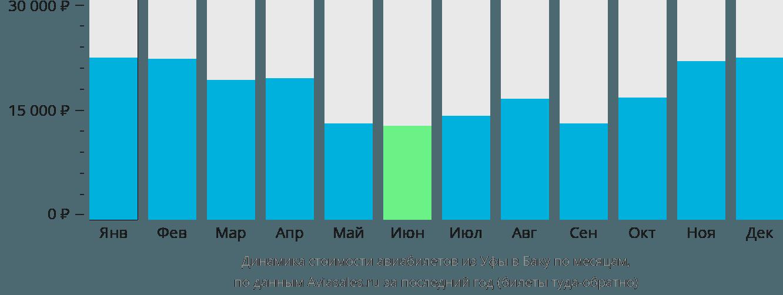 Динамика стоимости авиабилетов из Уфы в Баку по месяцам