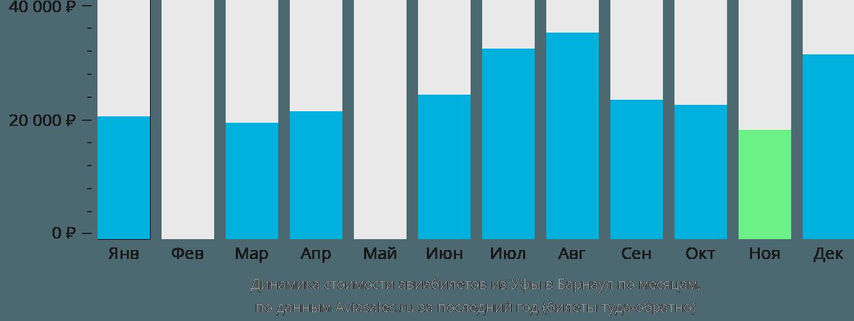 Динамика стоимости авиабилетов из Уфы в Барнаул по месяцам