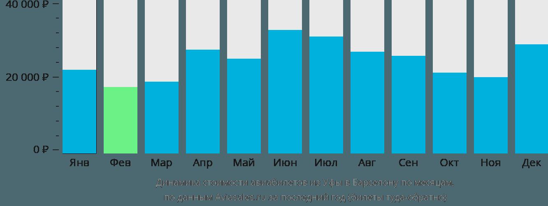 Динамика стоимости авиабилетов из Уфы в Барселону по месяцам