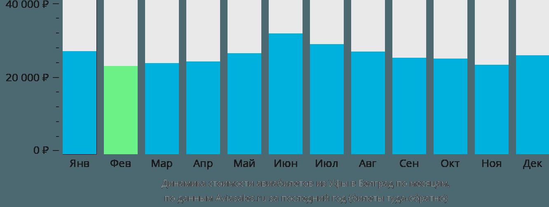 Динамика стоимости авиабилетов из Уфы в Белград по месяцам