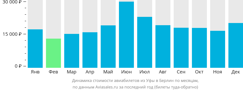 Динамика стоимости авиабилетов из Уфы в Берлин по месяцам