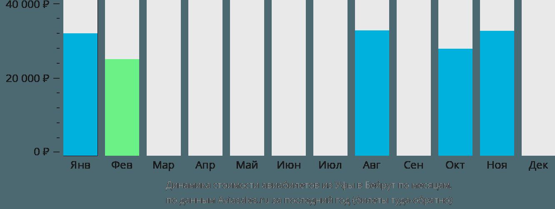 Динамика стоимости авиабилетов из Уфы в Бейрут по месяцам