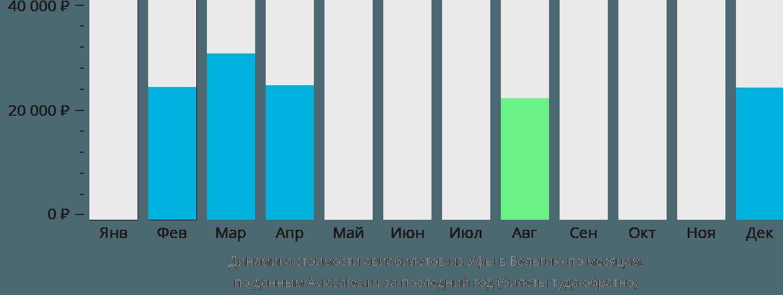Динамика стоимости авиабилетов из Уфы в Бельгию по месяцам