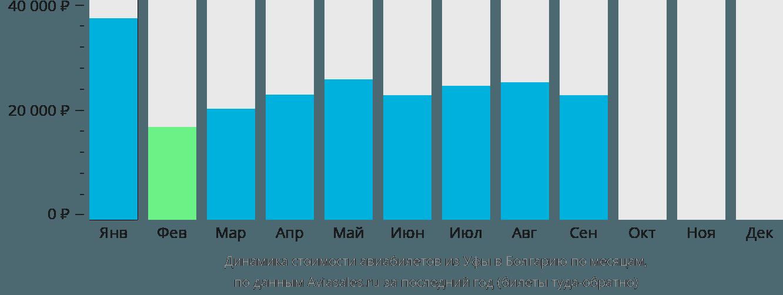 Динамика стоимости авиабилетов из Уфы в Болгарию по месяцам