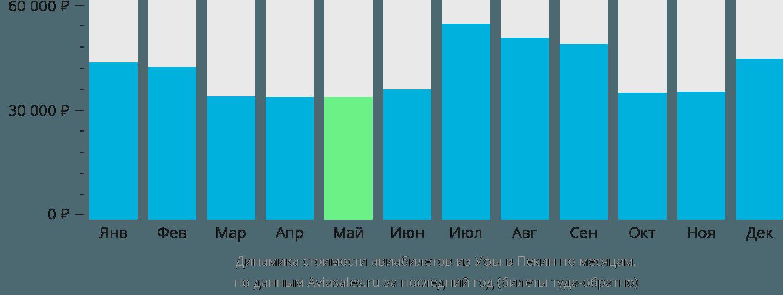 Динамика стоимости авиабилетов из Уфы в Пекин по месяцам