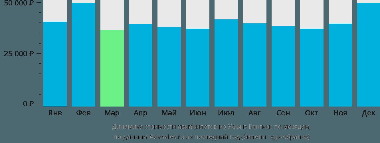 Динамика стоимости авиабилетов из Уфы в Бангкок по месяцам