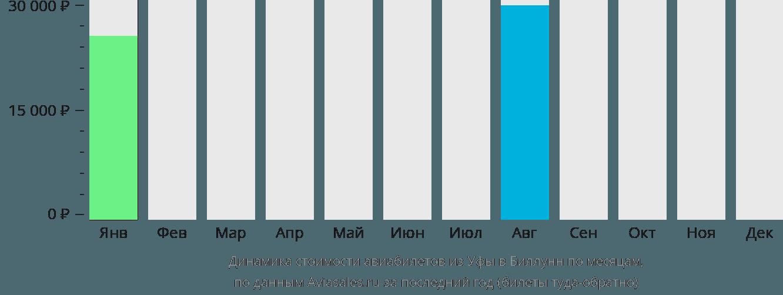 Динамика стоимости авиабилетов из Уфы в Биллунн по месяцам