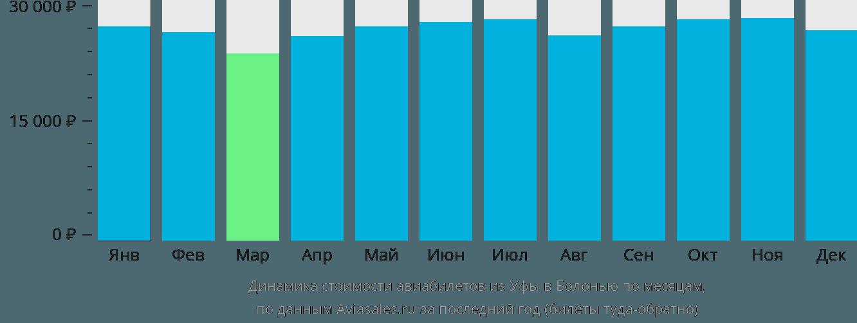 Динамика стоимости авиабилетов из Уфы в Болонью по месяцам