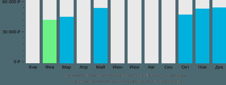 Динамика стоимости авиабилетов из Уфы в Бангалор по месяцам