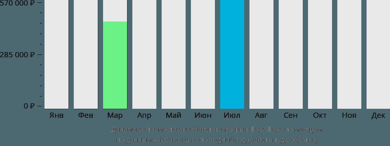 Динамика стоимости авиабилетов из Уфы в Бора-Бора по месяцам