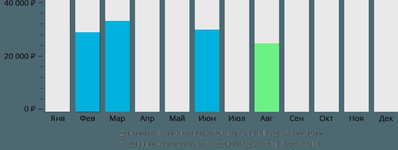 Динамика стоимости авиабилетов из Уфы в Бордо по месяцам