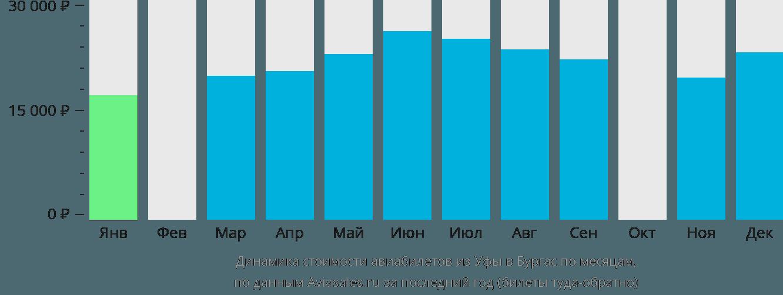Динамика стоимости авиабилетов из Уфы в Бургас по месяцам