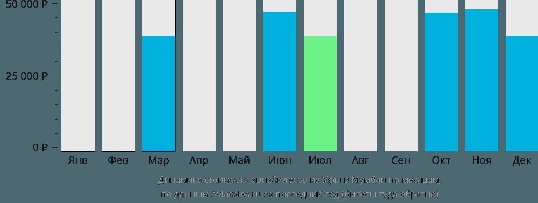 Динамика стоимости авиабилетов из Уфы в Мумбаи по месяцам