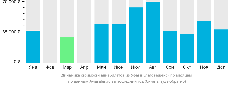 Динамика стоимости авиабилетов из Уфы в Благовещенск по месяцам