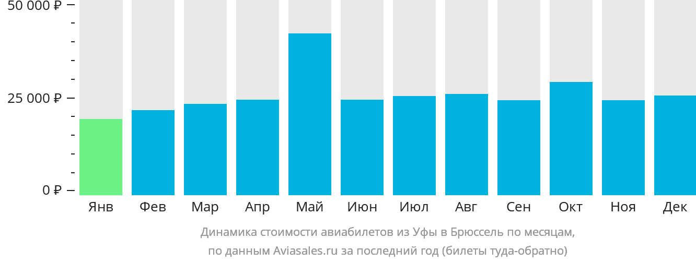 Динамика стоимости авиабилетов из Уфы в Брюссель по месяцам
