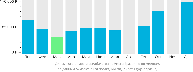 Динамика стоимости авиабилетов из Уфы в Бразилию по месяцам