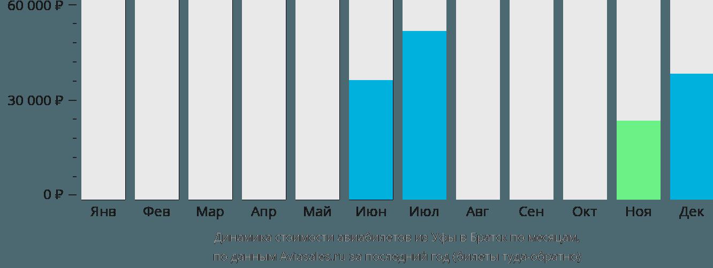 Динамика стоимости авиабилетов из Уфы в Братск по месяцам