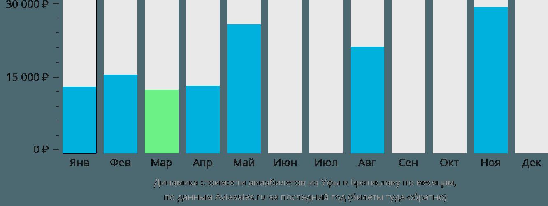 Динамика стоимости авиабилетов из Уфы в Братиславу по месяцам