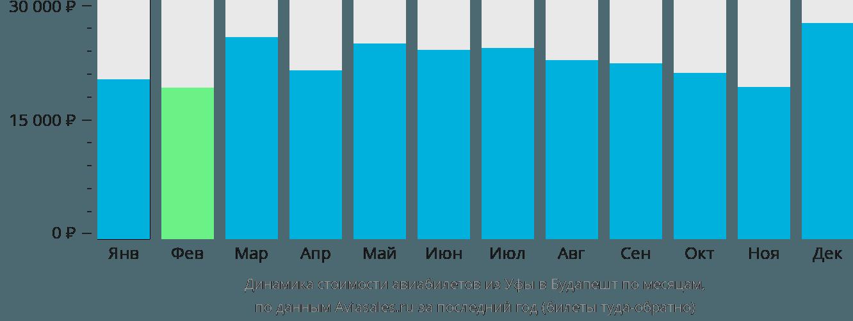 Динамика стоимости авиабилетов из Уфы в Будапешт по месяцам